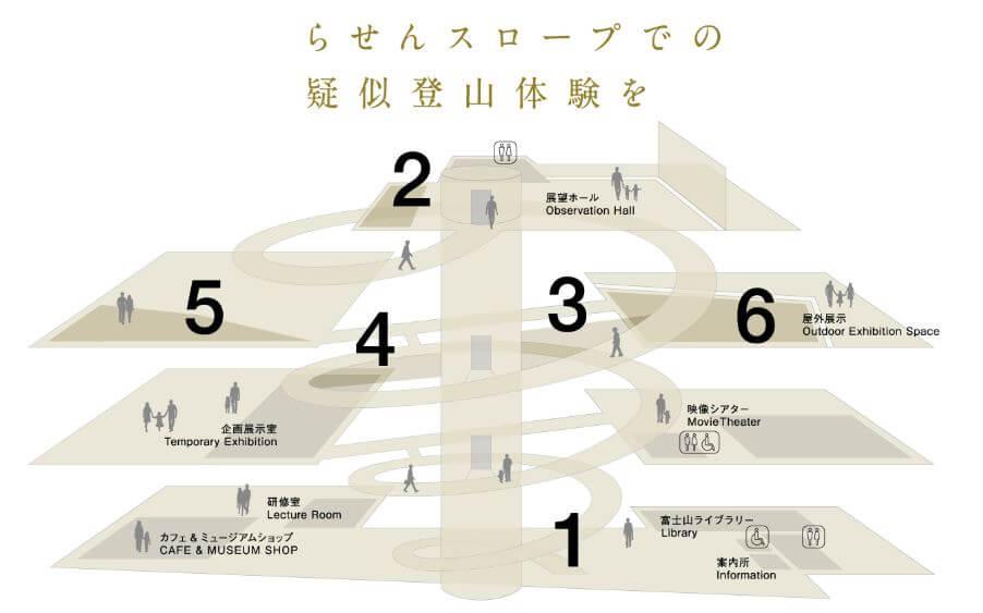 富士山世界遺産センター山梨行った方がいい